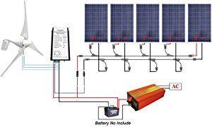 Eco Worthy 900 Watts Wind Solar Kit 5pcs 100w Poly Solar Panels 1pc 12v 24v 400w Wind Turbine 1kw 12v 110v Off Grid Inverter Cable Solar Power System Solar Panels Best