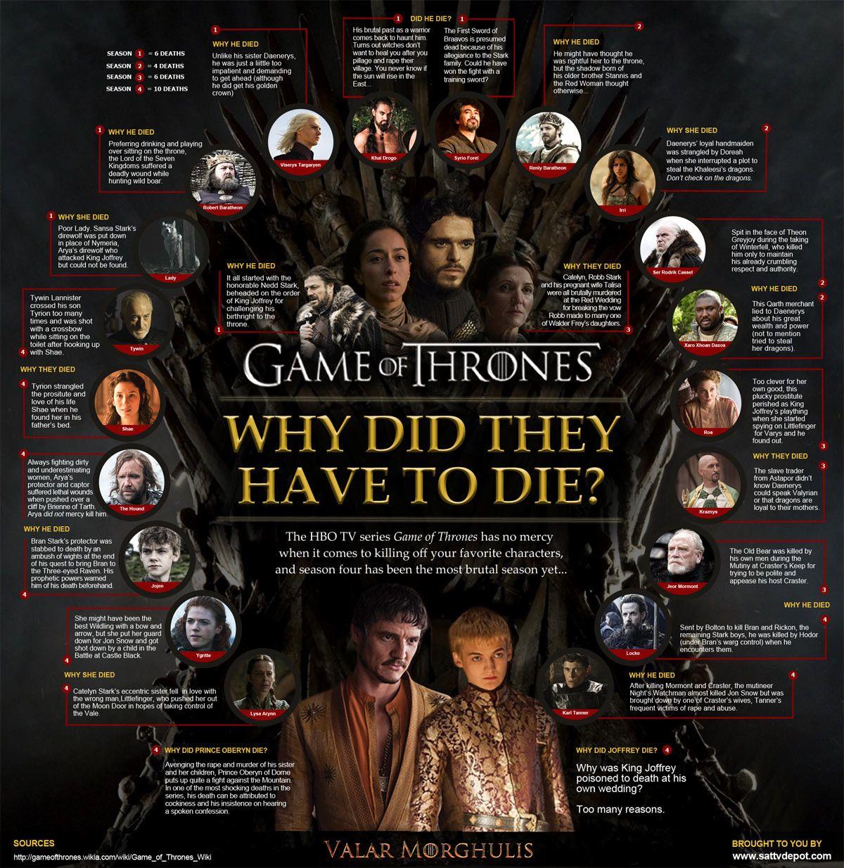 Game of Thrones. ¿Porque tienen que morir? | Game of Thrones ...