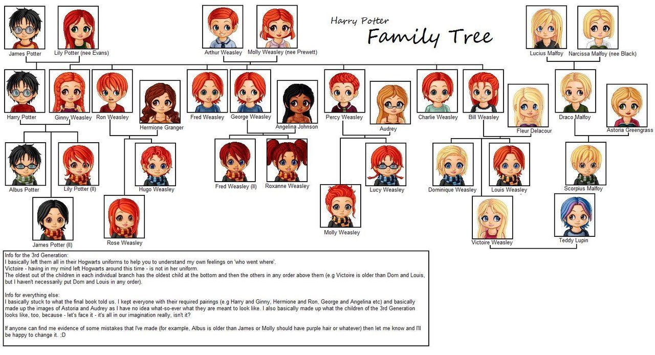 New Version Okay This Is My Big Harry Potter Family Tree Download For Fullv Harry Potter Family Tree Family Tree Weasley Family Tree