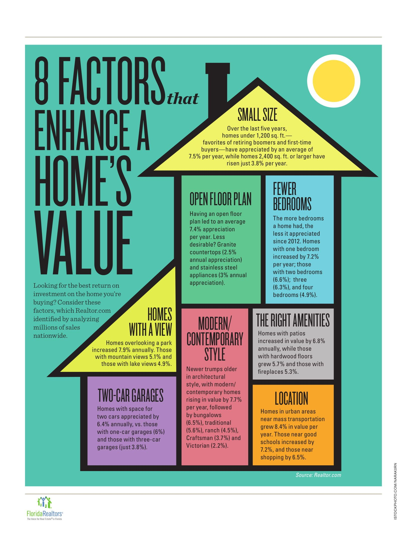 8 Factors That Enhance A Home S Value Real Estate Home Selling Tips Real Estate Tips
