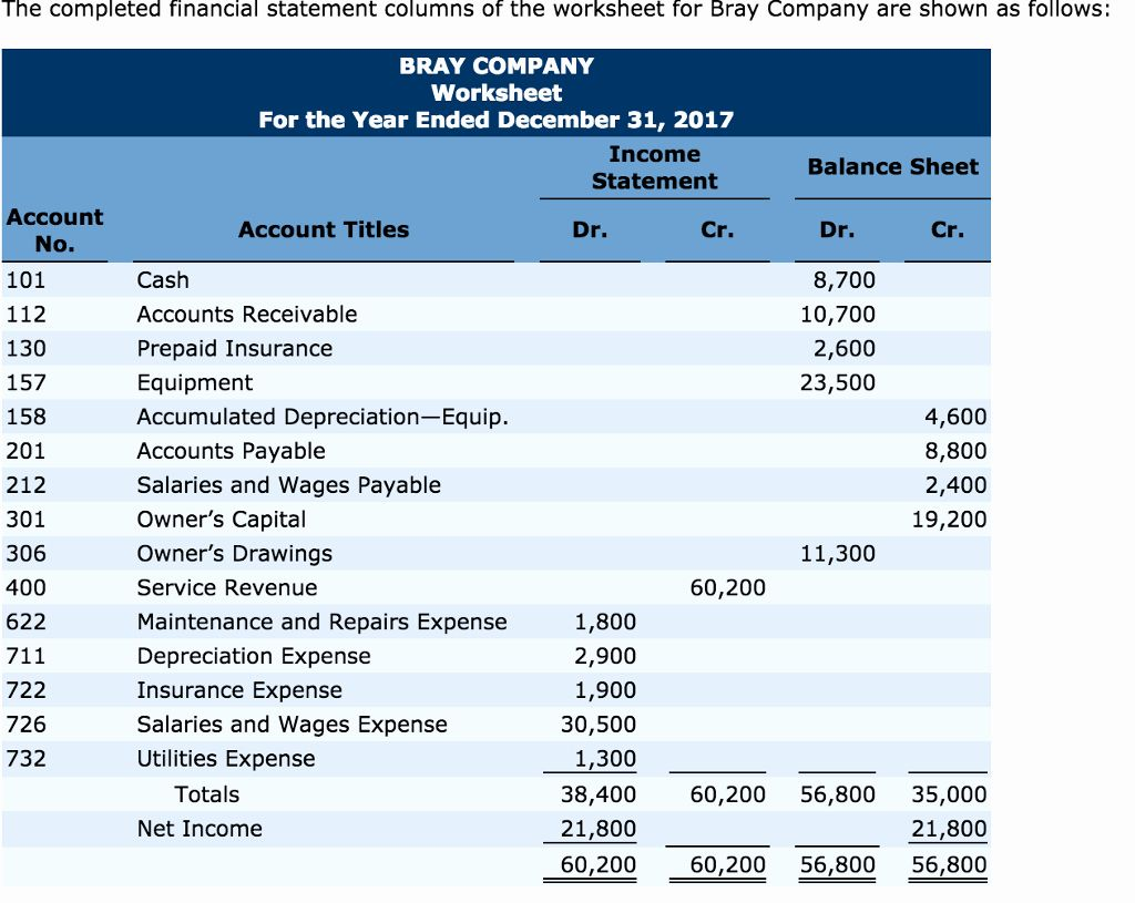 order of preparing financial statements statement income direct cash flows