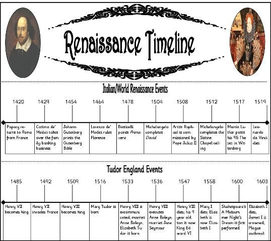 the period of renaissance The first image is of men's fashions towards the middlish of the renaissance (before this men's fashions had stayed the same as late medieval fashions), with padded shoulders, jerkin, knee-length tunic, flat cap, and duckbill shoes.