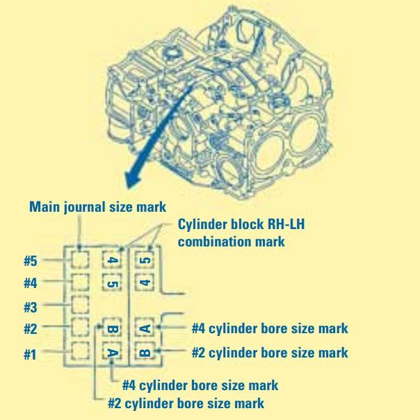 subaru engine block piston size identifier  picture   bottom shows  location