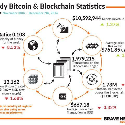 Bitcoin Blockchain Stats Infographic Weekly Blx Mining