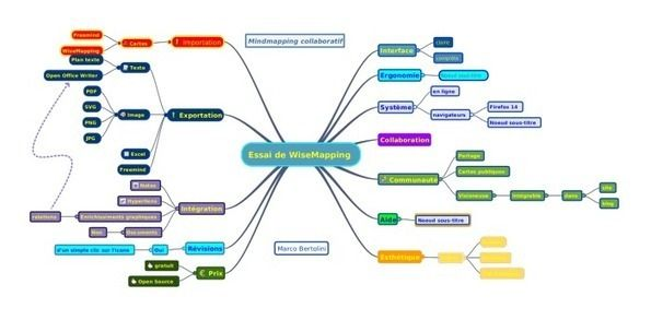 Mindmapping Wordpress Com Mind Map Techno Education