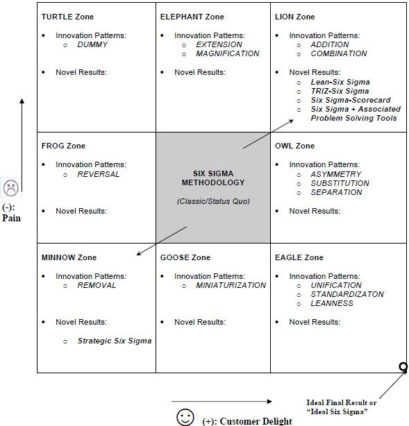 1 PAGE-CREATIVE PROBLEM SOLVING FOR SIX SIGMA How to Use the - six sigma consultant sample resume