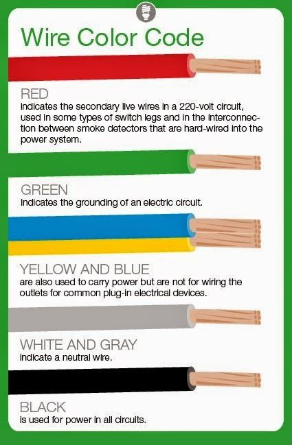 meaning of electrical wire color codes electrical engineering rh pinterest com home wiring colors house wiring color codes black white red