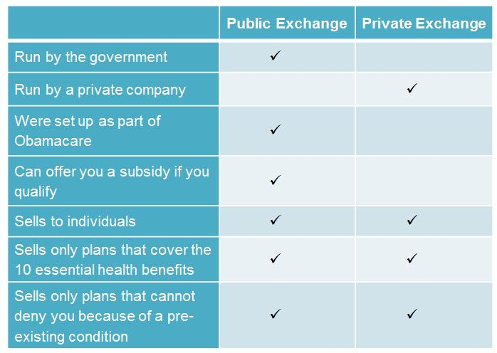 A Summary Of Public Vs Private Exchanges Public Private