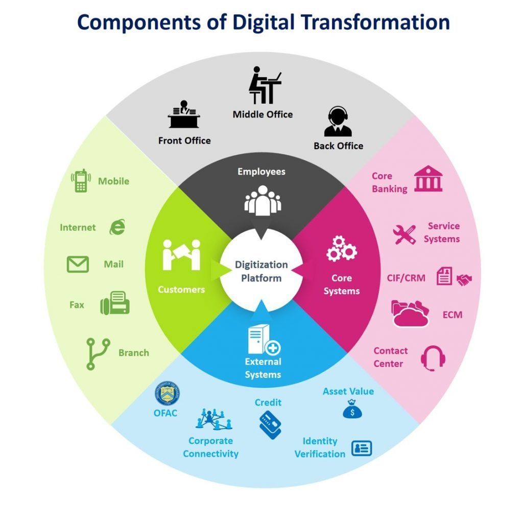 Components of Digital Banking Transformation in 2020