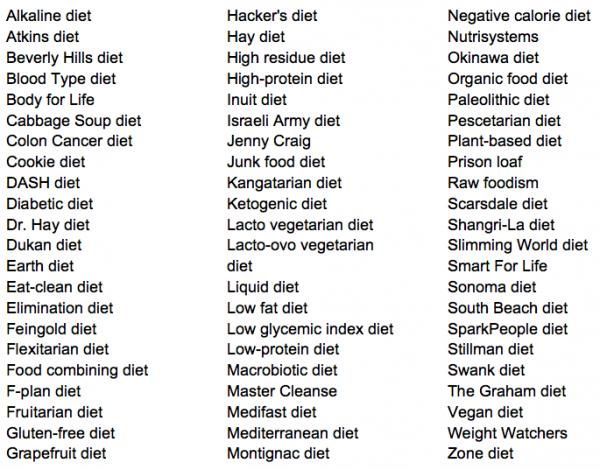 Image result for list of diets