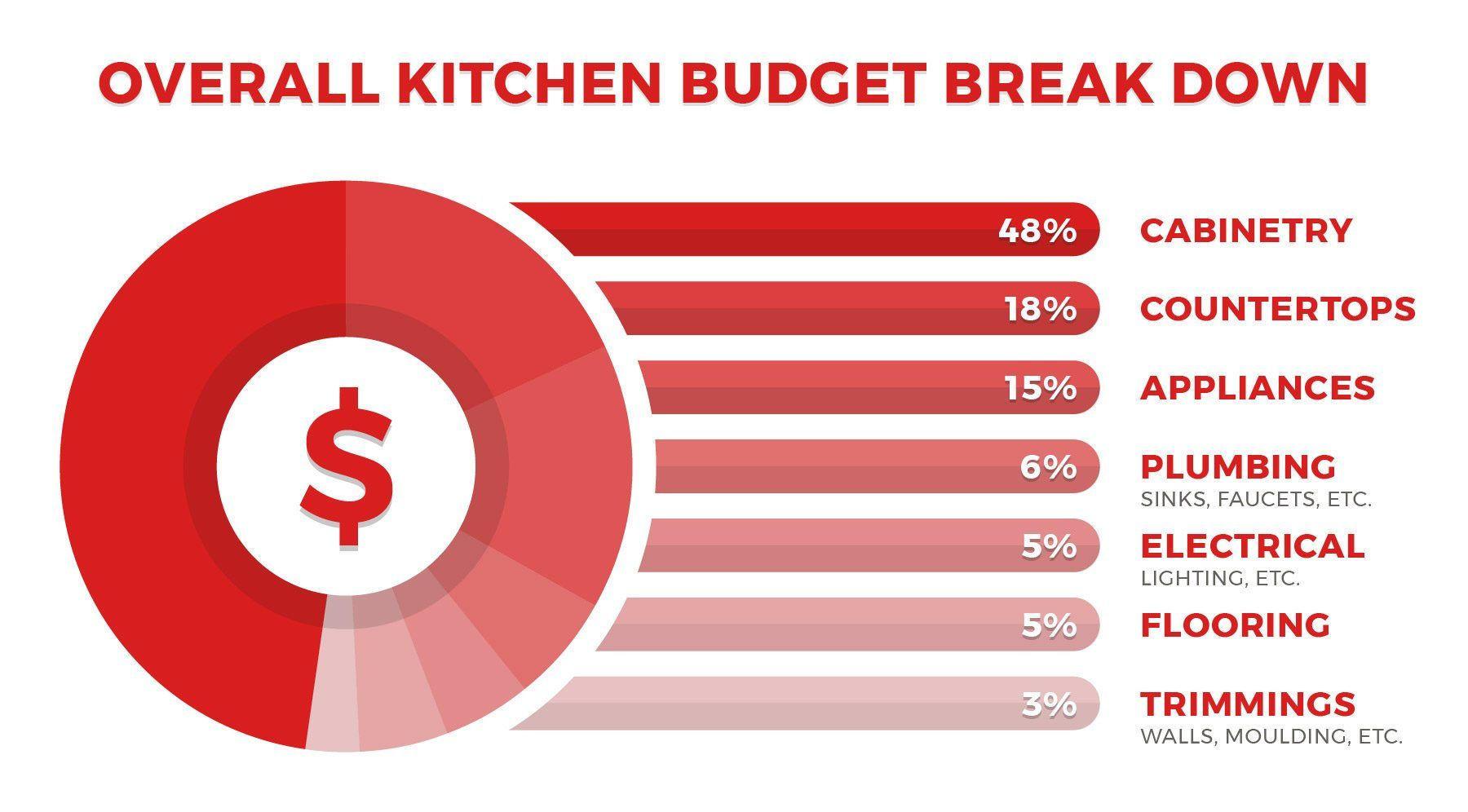 Help Determine The Amount You Should Spend On Your Kitchen