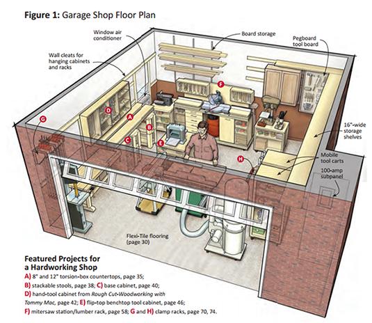 From Garage To Home Workshop Garage Workshop Layout Woodworking Shop Layout Woodworking Shop Plans