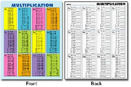 Quick Check Pad Multiplication 30pk Table 8 1 2 X 11 30 Identical Sheets Per Pad 8 5in X 11in Multiplication Chart Multiplication Math Concepts