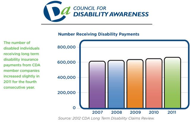 Number Receiving Disability Payments Disability Payments Long