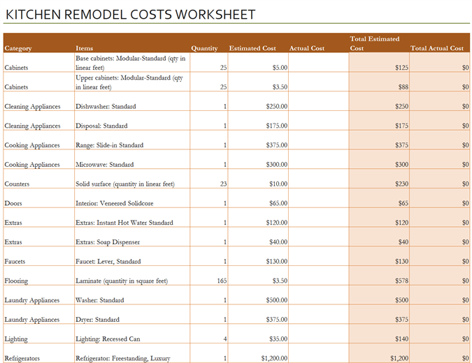 Kitchen remodel cost calculator | Kitchen remodel cost ...