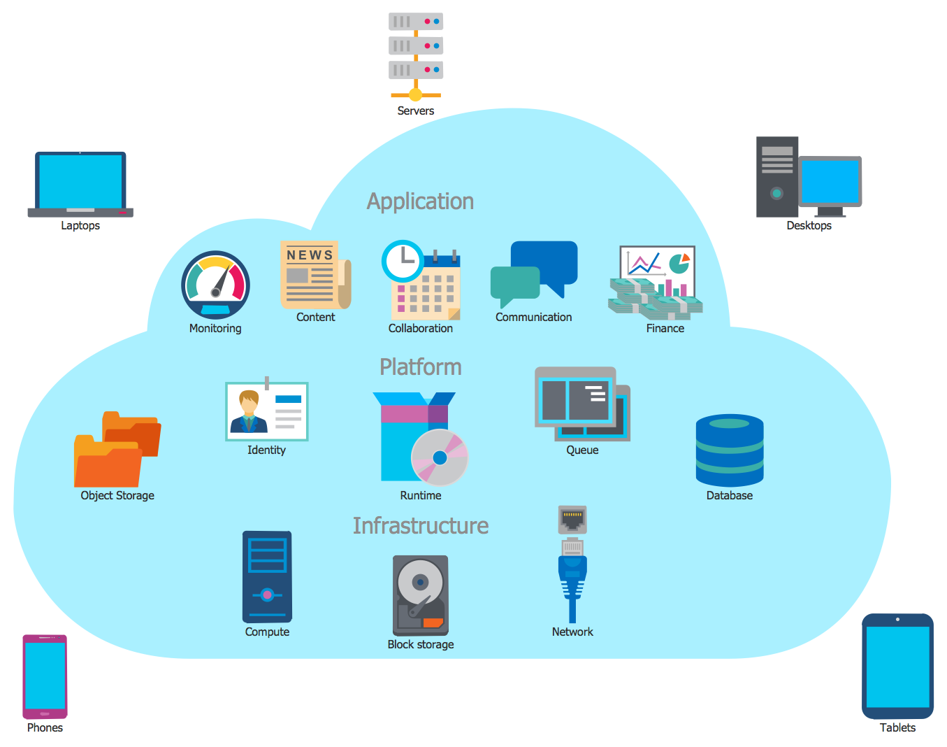 Example 1 cloud computing this sample shows a cloud computing design in moments your catchy diagrams and maps in conceptdraw pro software using the predesigned scalable cloud objects icons clipart and ccuart Images
