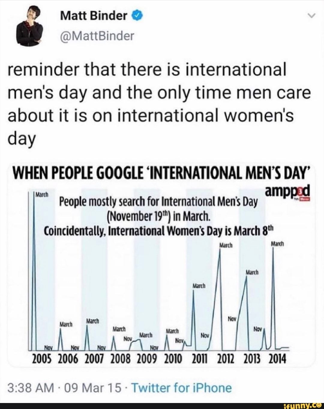 Reminder That There Is International Men S Day And The Only Time Men Care About It Is On International Women S Day When People Google Internahonal Men S Day A International Men S Day Men S
