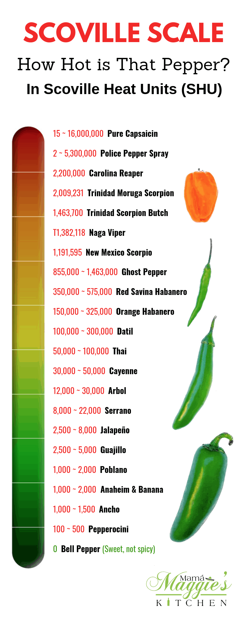Whenever You Re In Doubt About Which Chile Pepper To Use Check Out The Scoville Scale It Ll Help You Ans Stuffed Peppers Stuffed Hot Peppers Types Of Peppers