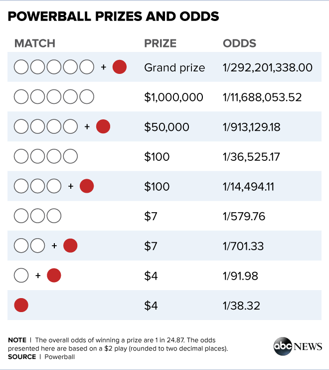 Powerball Lottery Has Host Of Runner Up Prizes For Grabs Powerball Play Day Drawing Tips