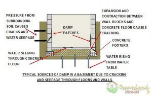 How To Install And Waterproofing Basement Walls With Membrane Waterproofing Basement Walls Waterproofing Basement Basement Walls