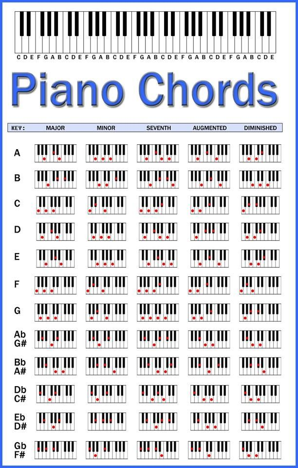 Piano Chords Chart  This Should Help When I Play The