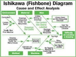 example root cause analysis rca using ishikawa example root cause analysis rca using ishikawafishbone diagrams ccuart Images