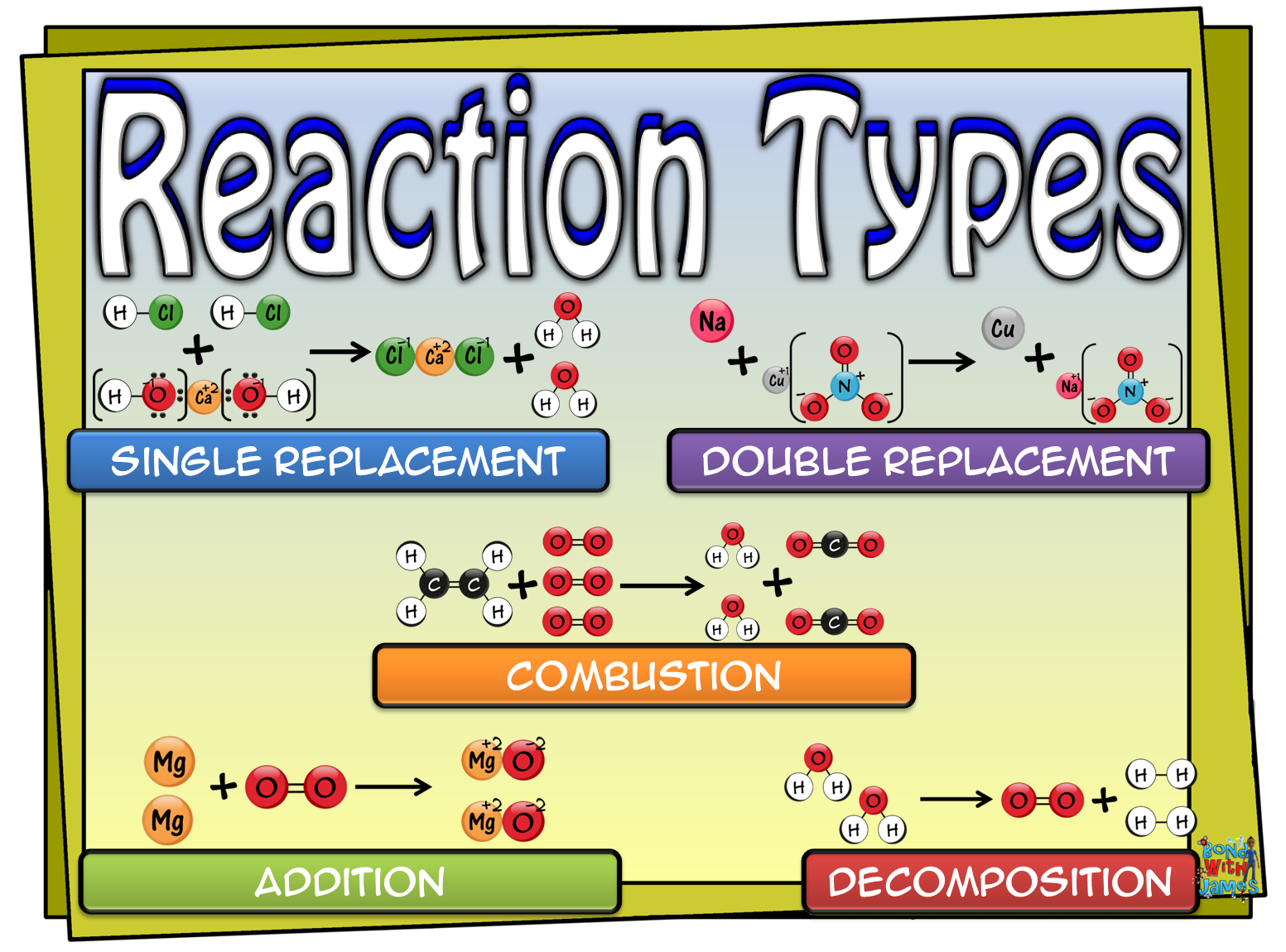Reaction Types Graphic Organizer And Card Sort For