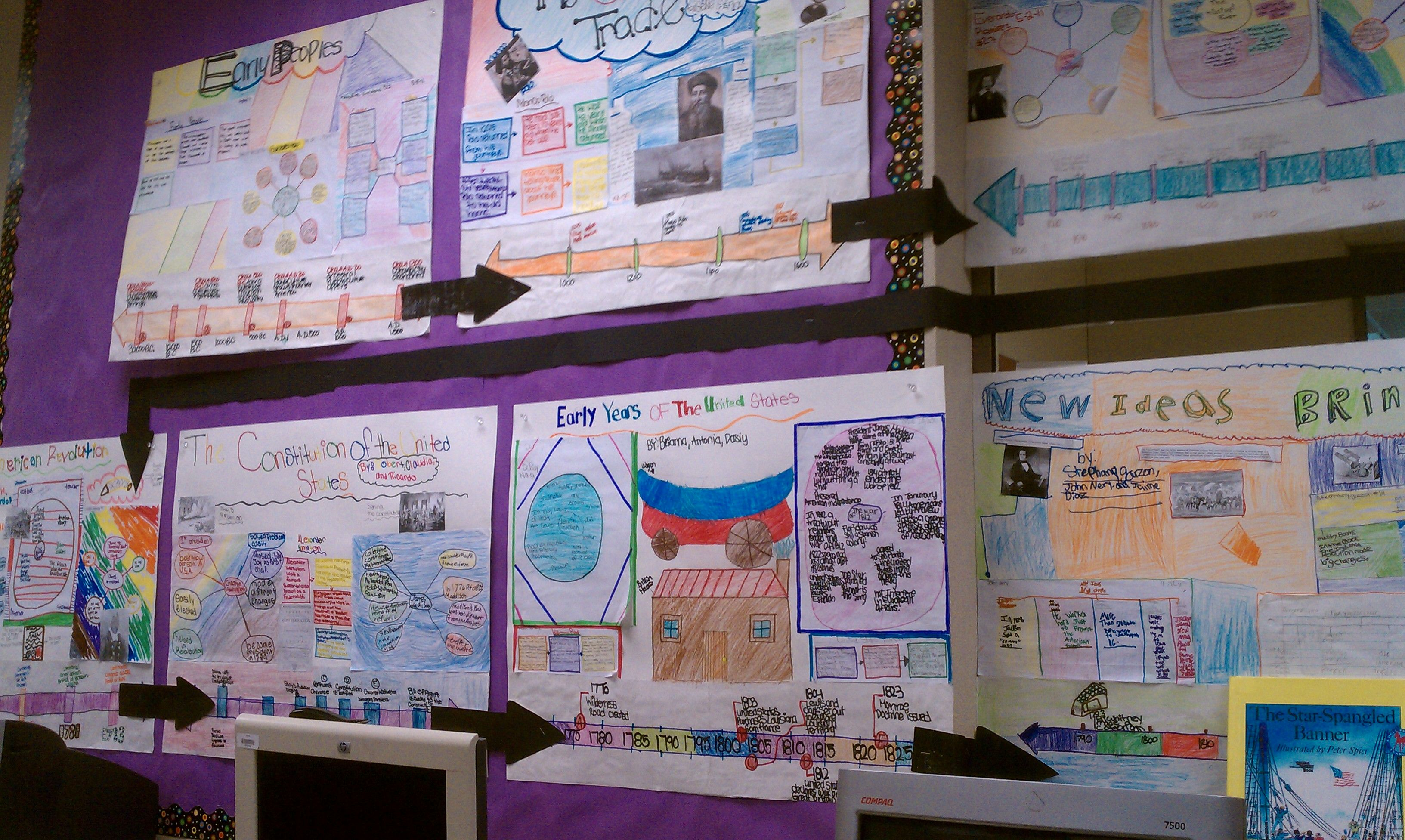 Social Stu S All Units Flow Map Timeline 5th Grade