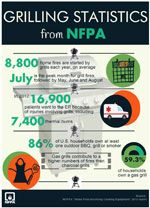 Nfpa Grilling Infographic Grilling Safety Fire Safety Tips