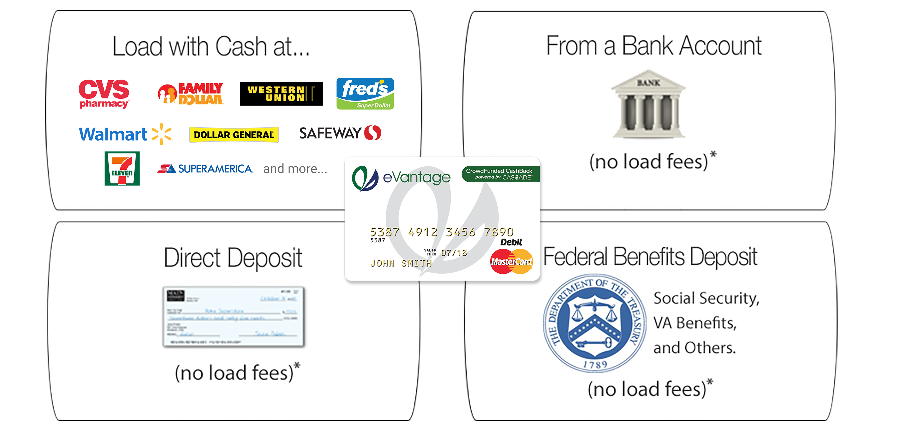 Loading Money onto your eVantage Card is easy. Use