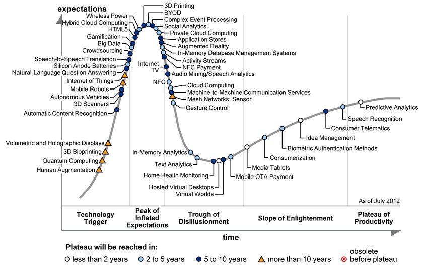 Tutkimusyhtiö Gartnerjulkaisi vuonna 2012 niin kutsutun hype-kaavion, jota katsomalla voidaan todeta pelillistäminen (gamification) termin ja liiketoiminnan olevan lähes aallon harjalla.  Hypeä t...