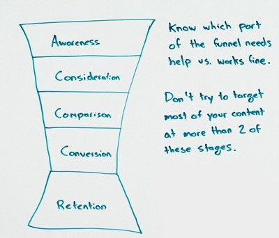 The Content Marketing Mvp Minimum Viable Plan  Content