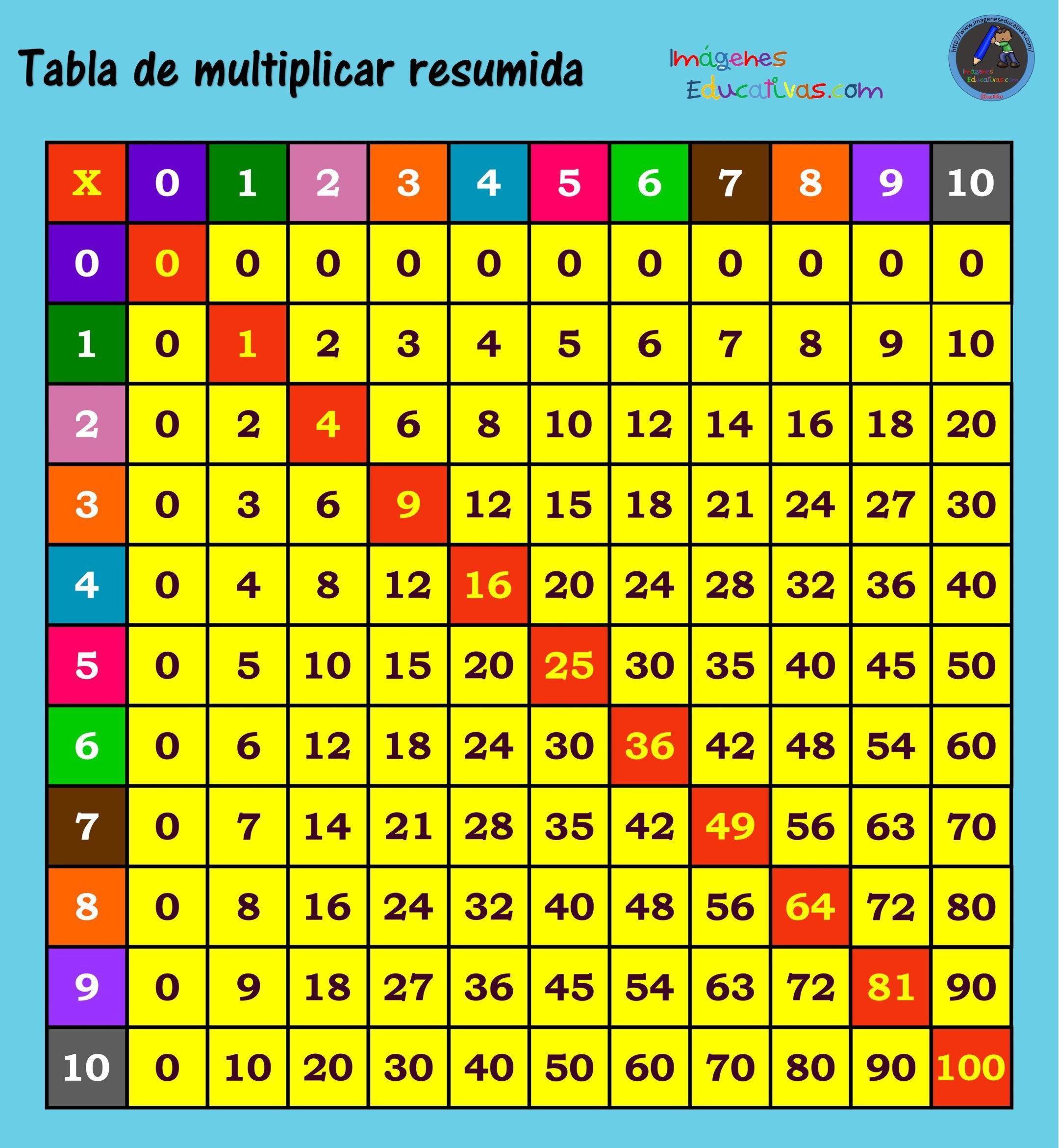 Pin En Abn E Ideas Dobles Multiplicación Factores Fracciones