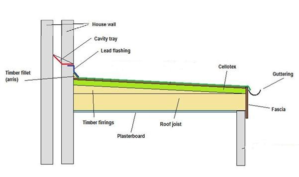 Slope For A Flat Roof For New Construction Images Can T We Do The