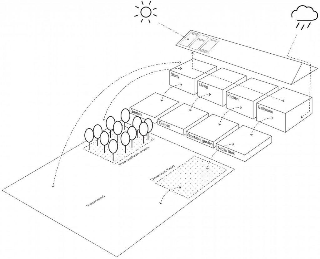 buro-sant-en-co-landschapsarchitectuur_2014-05-12 schema