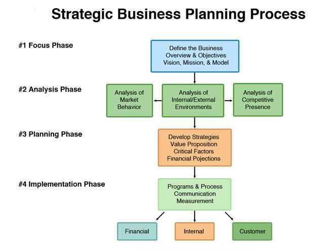 Pick From S Of Professional Business Strategic Plan