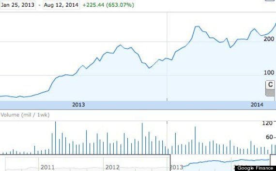 Tesla Stock Quote Fair Why Tesla's Stock Price Just Hit A Record High  Stock Prices