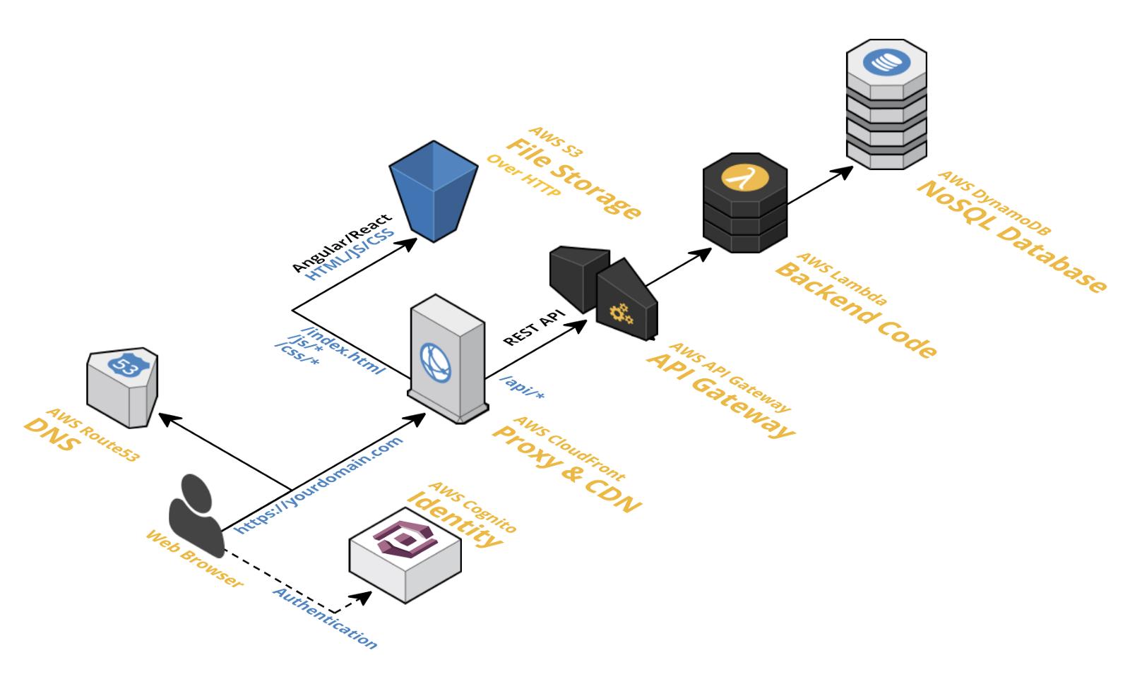 Full Stack Serverless Web Apps With Aws Web App Full Stack React App