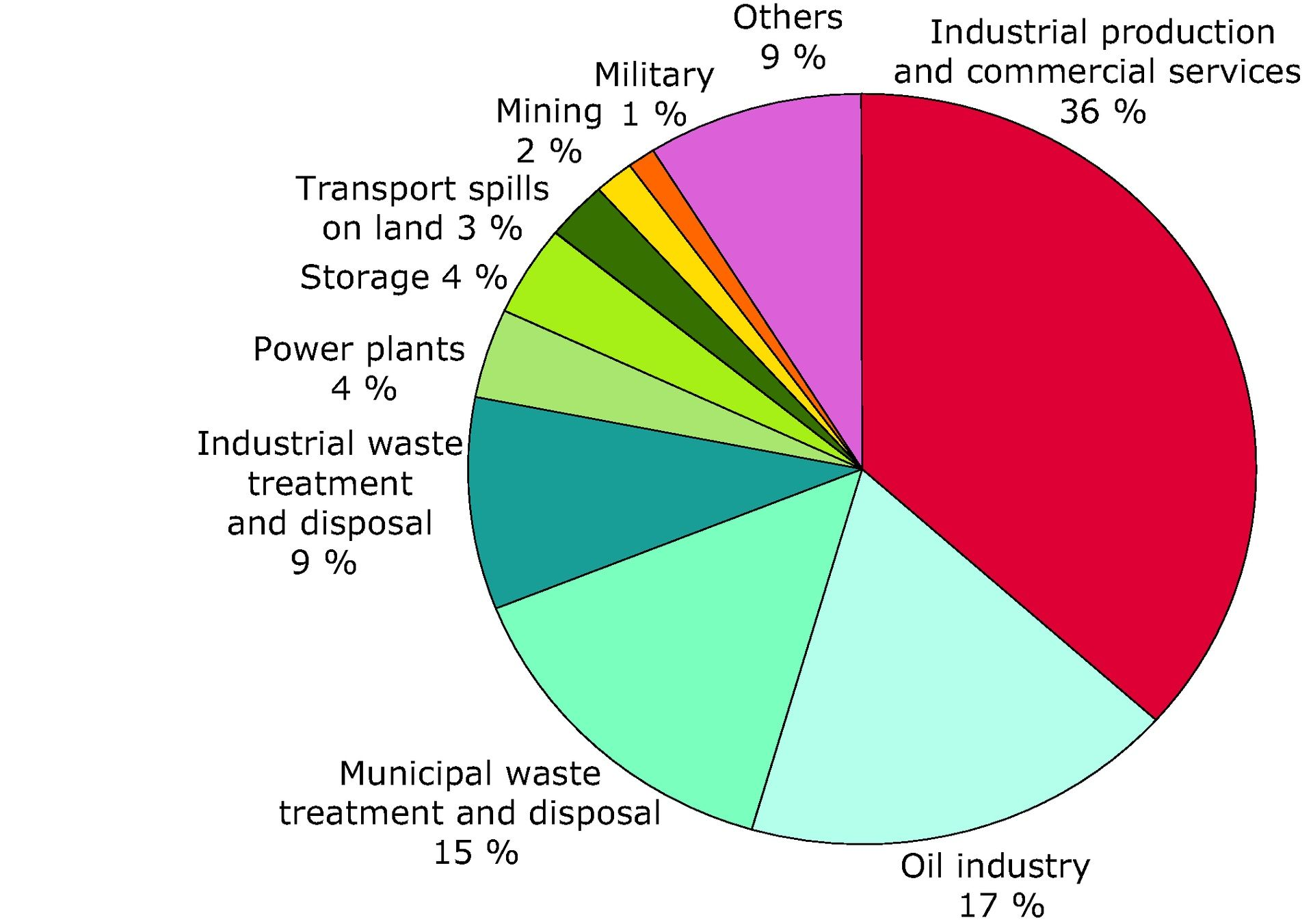 Pin By Nathan Hoffman On Soil Pollution