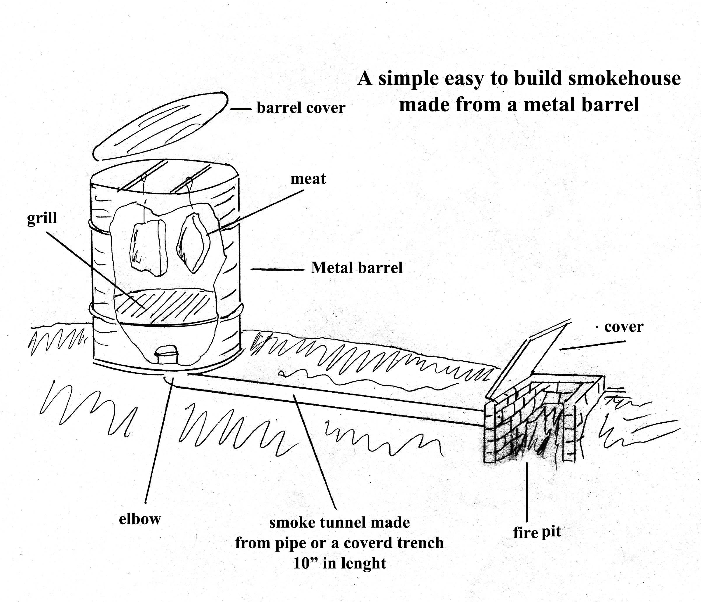 diagram of smoking meat