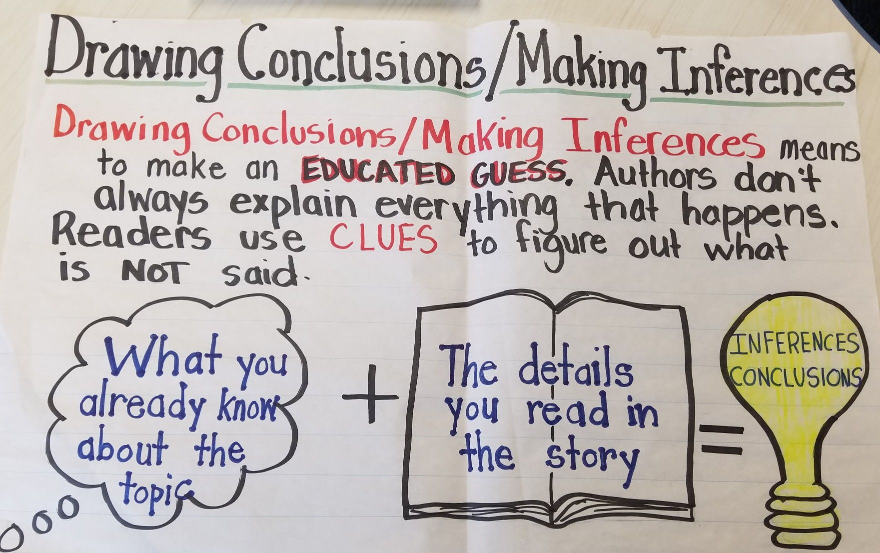 Drawing Conclusions Anchor Chart For Ela