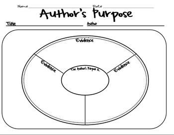 Author's Purpose Posters, Graphic Organizers & Chart