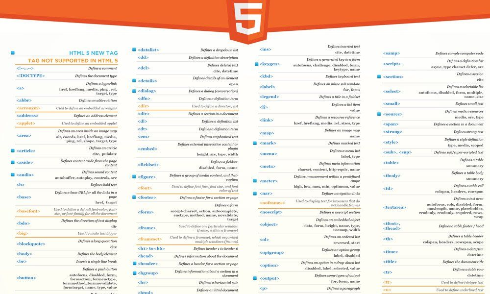 what i need to study All The Cheat Sheets An Up To Date Web - new blueprint css cheat sheet