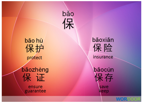 Chinese Phrases Here Are Some Common Words And Phrases That Use