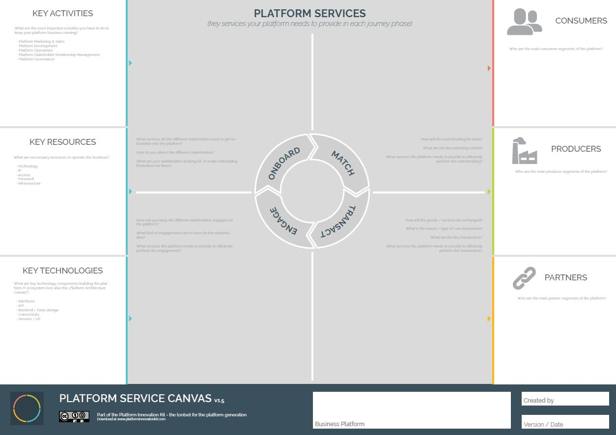 The Platform Service Canvas to build necessary services