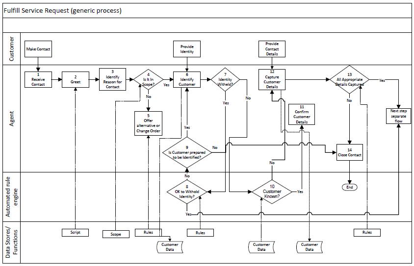 Service Request Call Flowchart Flow Chart Process Flow Chart Call Flow