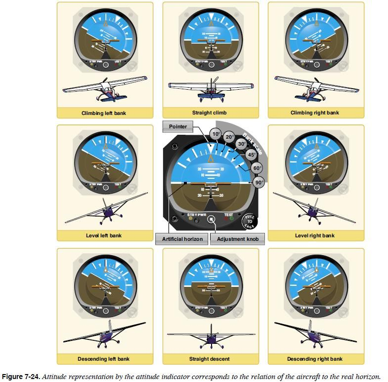 Great Attitude Indicator Reference Aviation Airplane Aviation