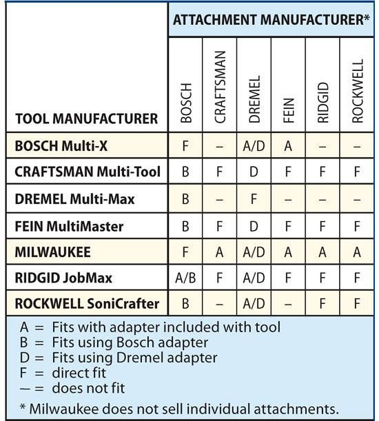 Fit Chart Dremel Oscillating Tool Oscillating Tools