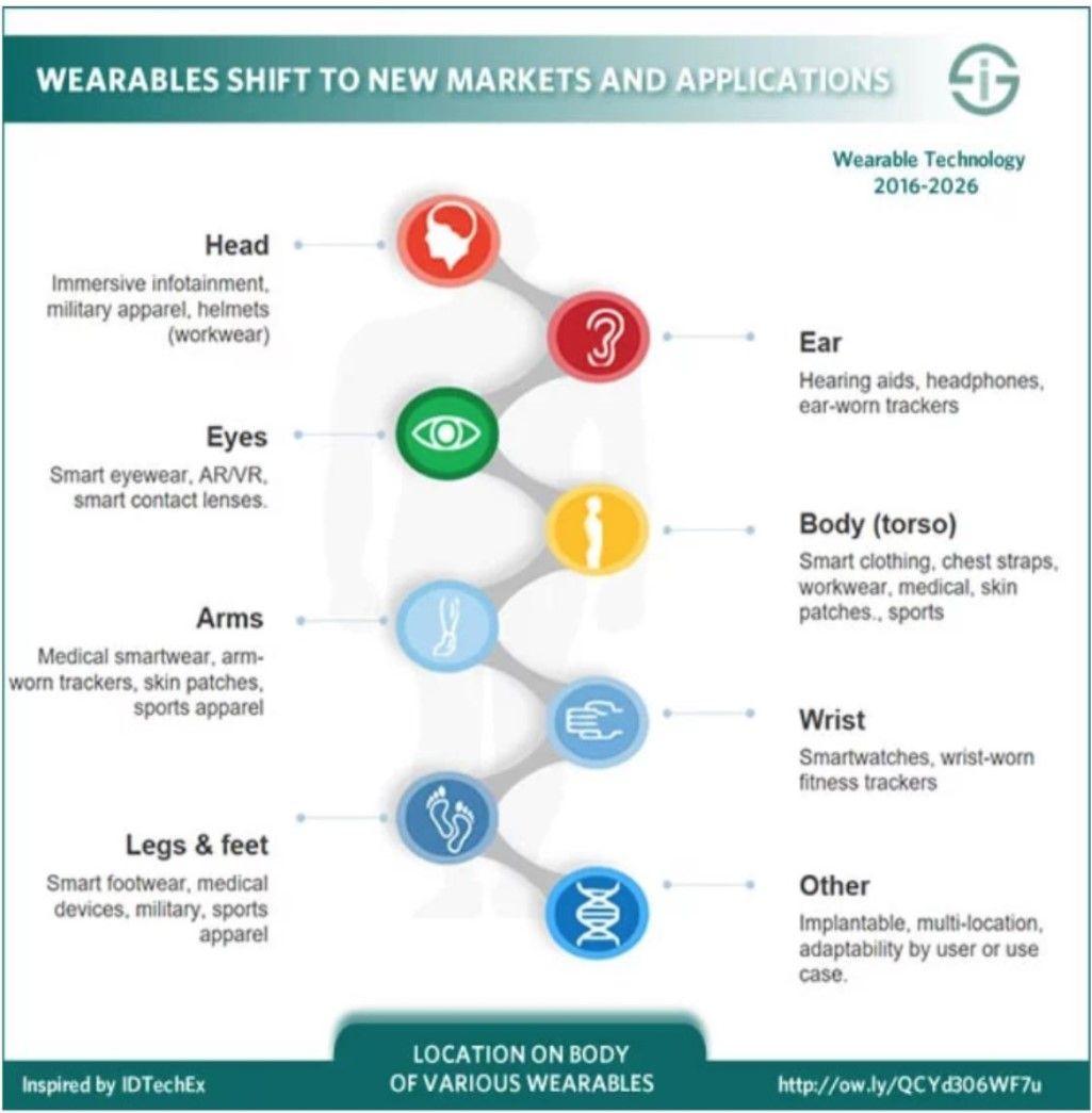 Healthcare Healthtech Wearables Iot Digitaltransformation