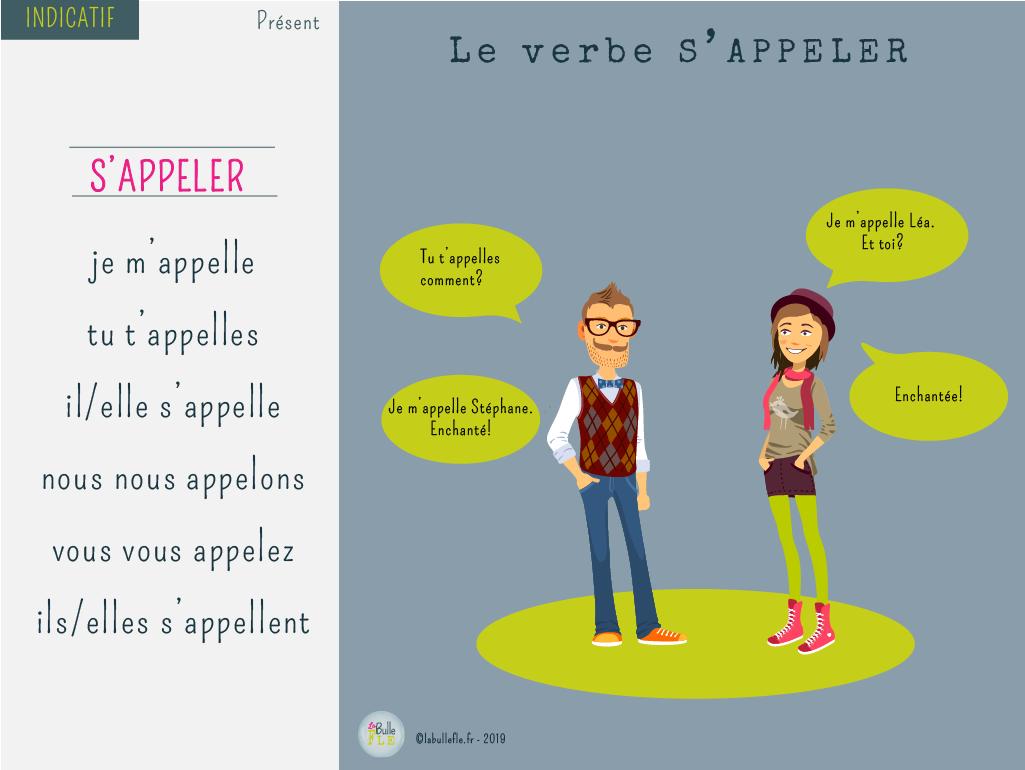 La Conjugaison Et La Prononciation Du Verbe S Appeler Au Présent De L Indicatif Verbe Enseignement Du Français Cours De Français